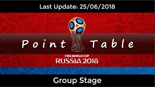 Point Table of World Cup 2018    Last Update 25/06/18    Group Stage teams standing    All groups