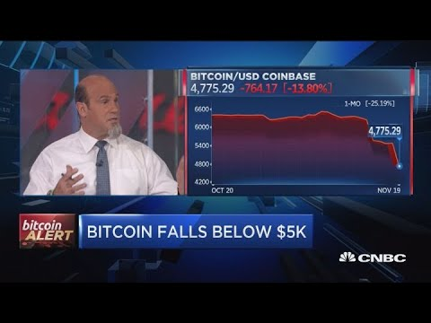 This is the next level to watch as bitcoin falls below $5K