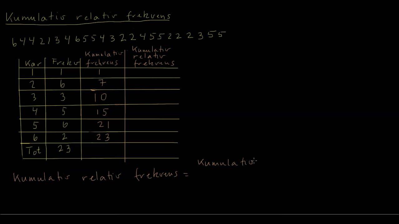 Kumulativ relativ frekvens