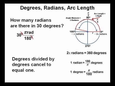Degrees, Radians, and Arc Length