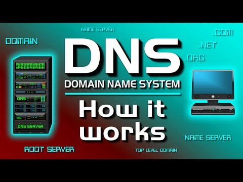 How a DNS Server (Domain Name System) works.