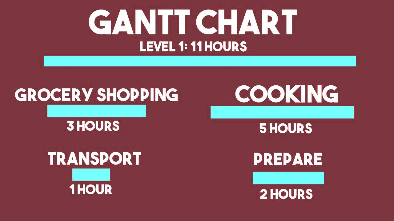 WBS/Gantt Charts - A Presentation for Project Management. Work management can be difficult for many reasons: time, effort, people, problems outside of work; the list can go on. One of the biggest reasons projects do.... Youtube video for project managers.