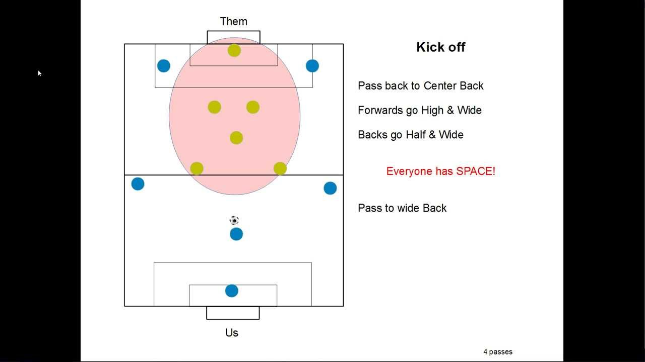 soccer 6v6 attack how to score lots of goals   youtube