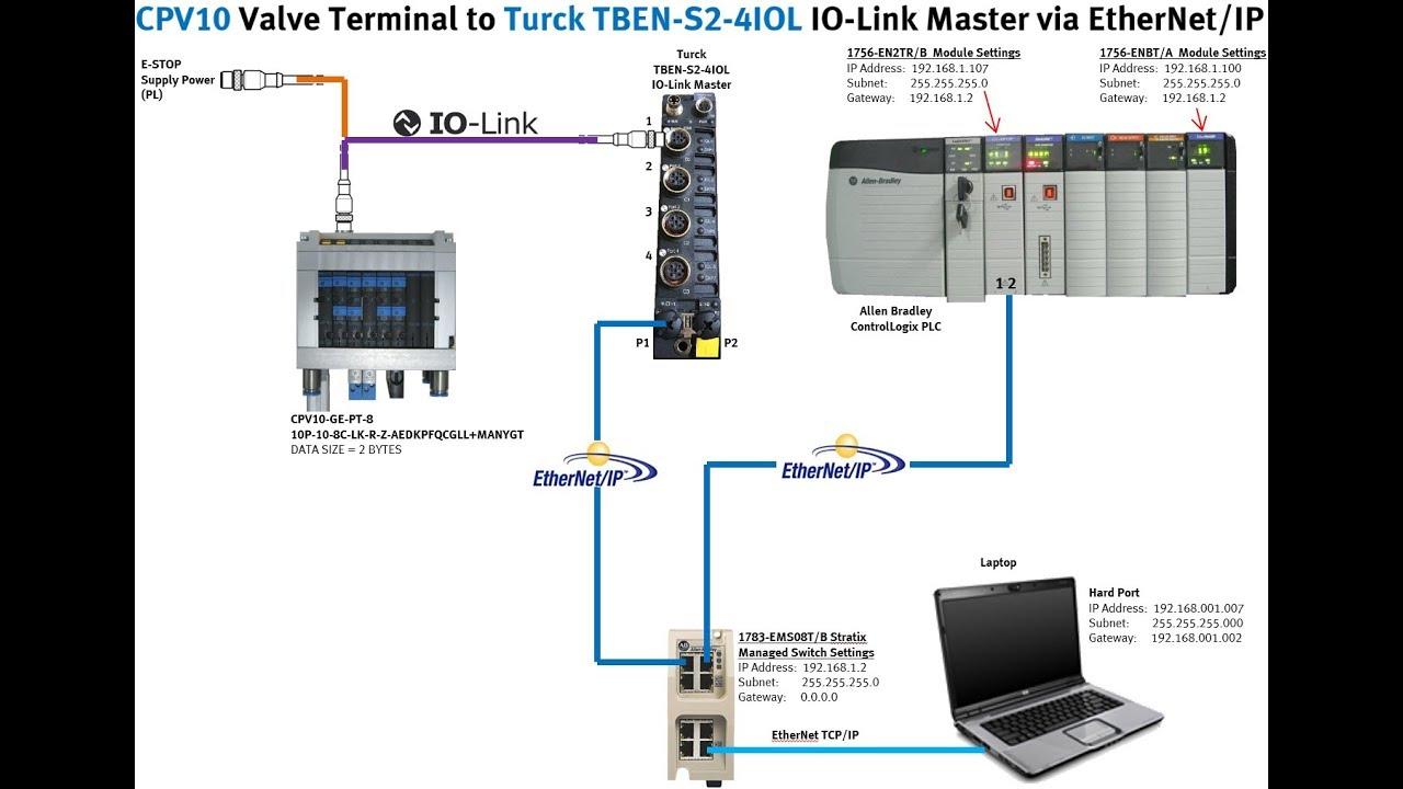 Festo Valves + Turck TBEN-S2-4IOL + IO-Link + Turck + ControlLogix +  Ethernet/IP