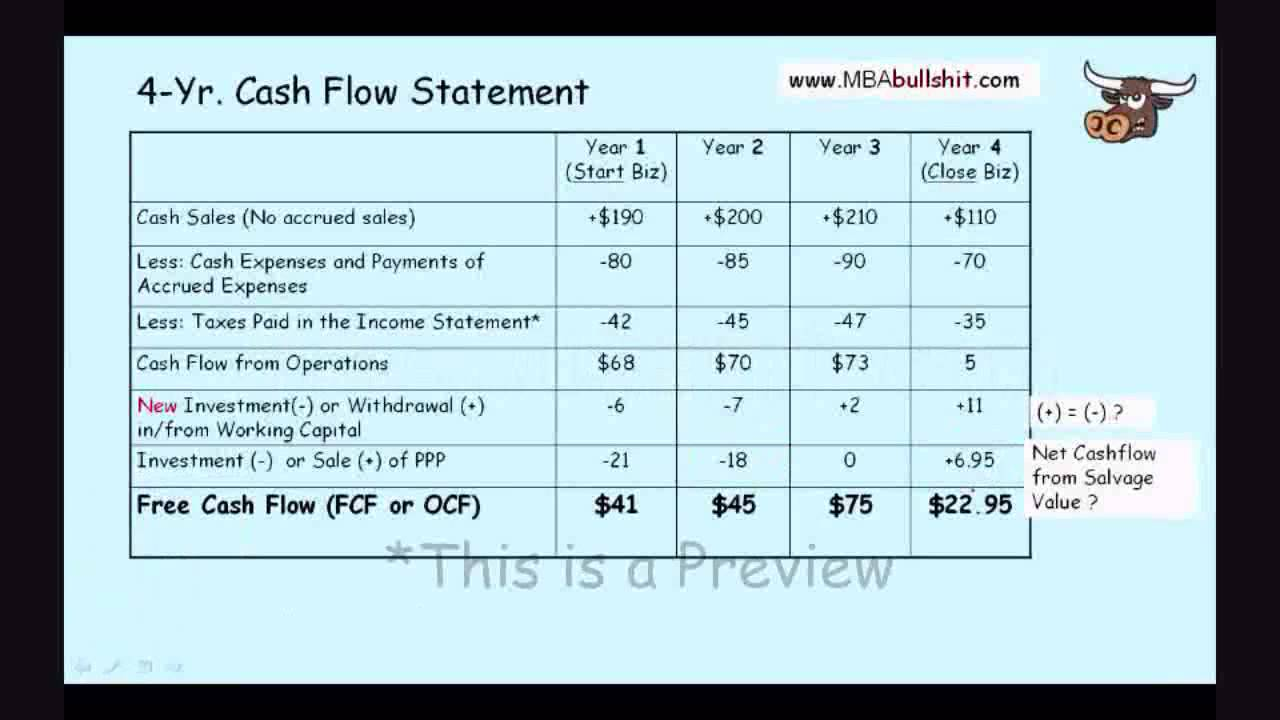how to make cash flow statement
