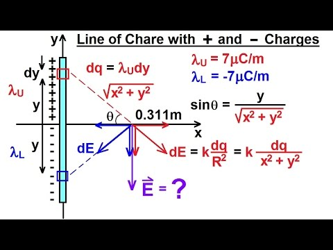 Physics - E&M: Electric Field (17 of 17) Line Charge with Positive and Negative Charges