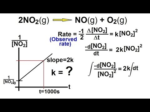 Chemical kinetics second order reaction. Chemical kinetics