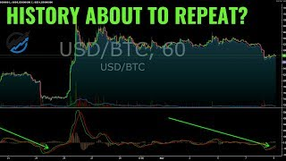 Big BITCOIN Bull REVERSAL Incoming?  Will our Indicators give us advanced warning?