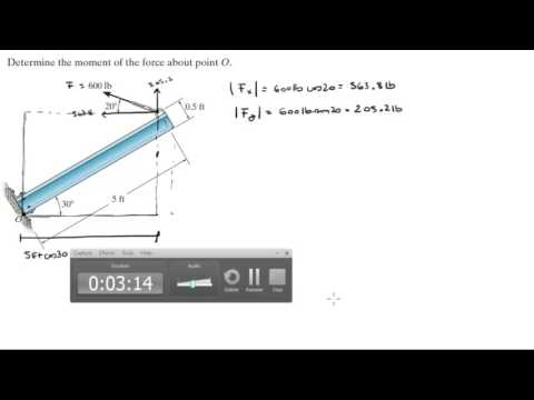 Determine the moment of the force about point O.