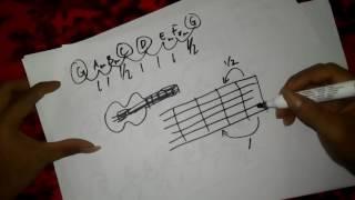 Mahir Tangga Nada - Panduan Chord Kunci Gitar