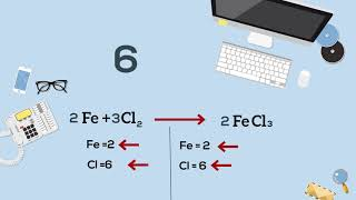Easy way Balancing Chemical Equations