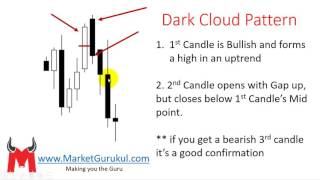 Dark Cloud Candlestick Pattern for Indian Stocks