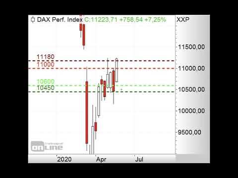 DAX kämpft mit dem Fibonacci-Fächer - ING MARKETS Morning Call 21.05.2020