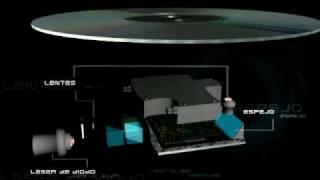 FONCTIONNEMENT du CD_(WYWY Design Studio.)