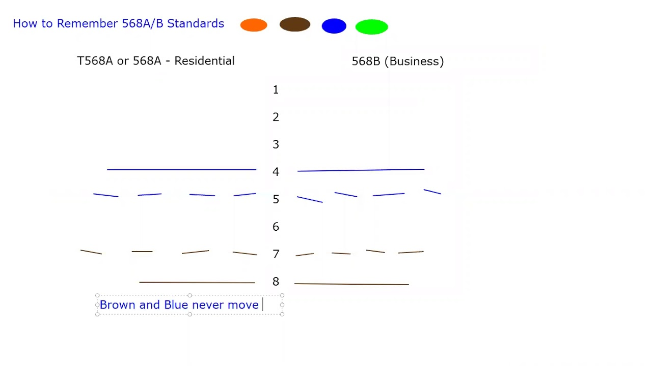 How to remember 568A/568B wiring standards  A Wiring on