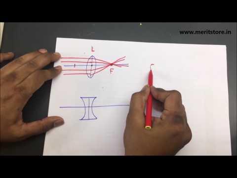 Convex lens and Concave lens (Part 1/4)