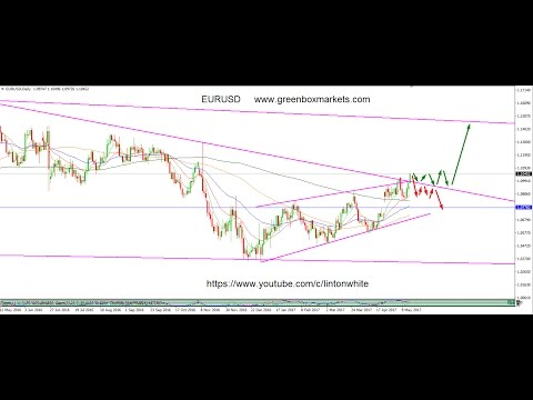 2017 05 16 EURUSD Forex Trading Analysis by Green Box Markets