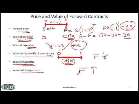 2017 Level I CFA Derivatives: Basics of Pricing & Valuation - Summary