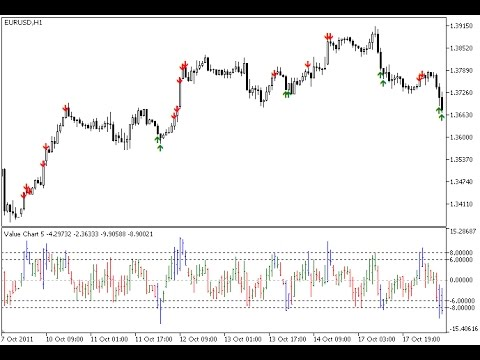 Value charts  indicator for metatrader also youtube rh