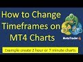 Learn how to customise MT4 Timeframes. Run 3 min or 7 hour Timeframes on MT4 forex trading charts.
