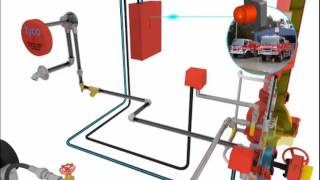 FIRE FIGHTING - dry pipe valve operation