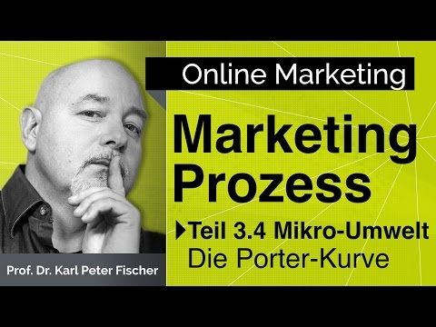 Marketing Management Prozess - die Porterkurve 05