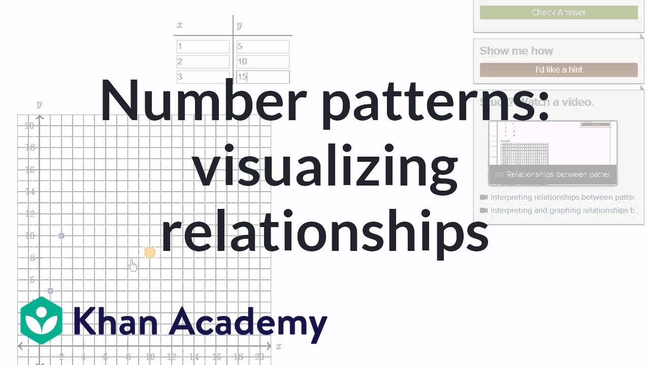math patterns and relationship
