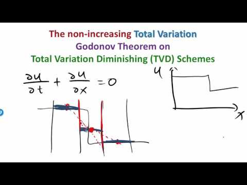 MIT Numerical Methods for PDEs Lecture 12: Need for Flux