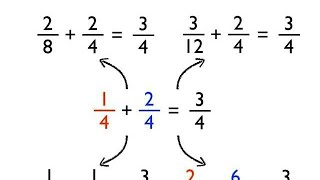 ADDITION OF FRACTIONS-CIVIL SERνICE EXAM REVIEWER