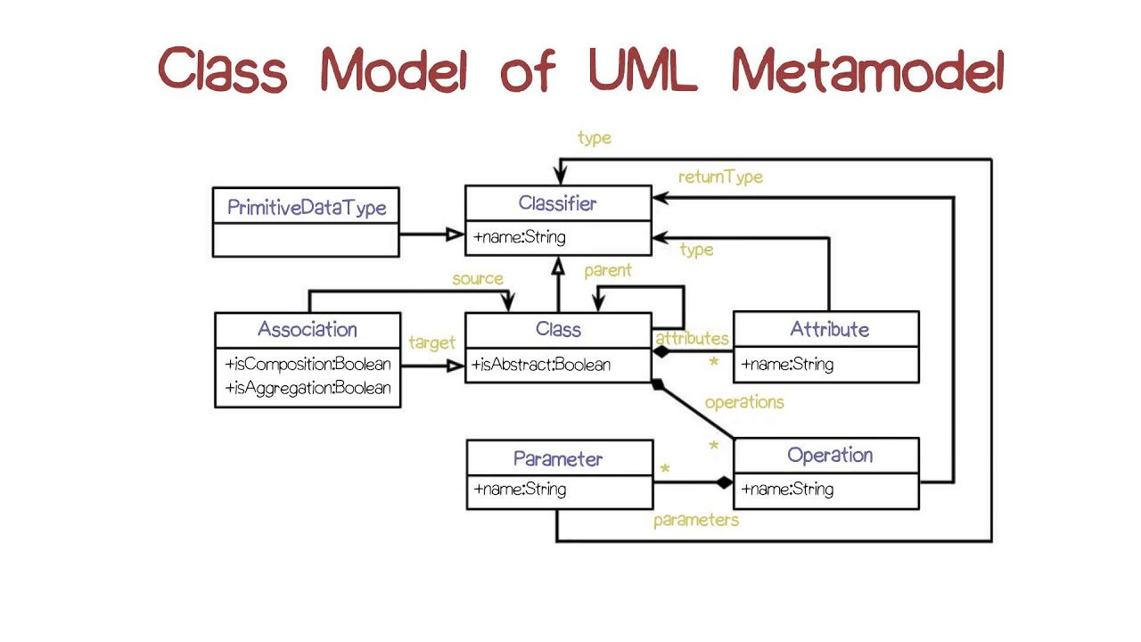 Class model of uml metamodel youtube ccuart Images