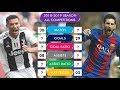 Lionel Messi vs Cristiano Ronaldo 2018-19 Season Comparison ⚽ Match, Goal, Assist, Hat-trick, Etc.