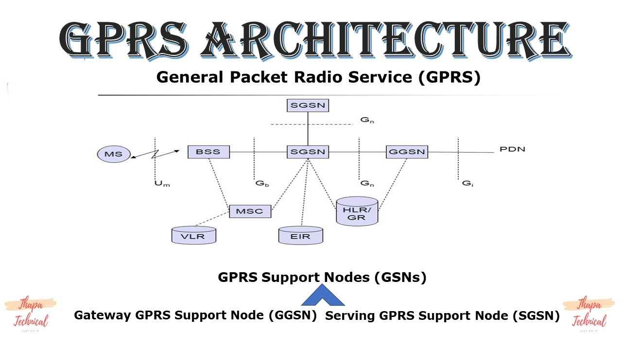 GPRS Architecture in hindi       gprs architecture    diagram