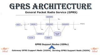 GPRS Architecture in hindi 🙂| gprs architecture diagram explanation | Mobile Computing 🙂🙏