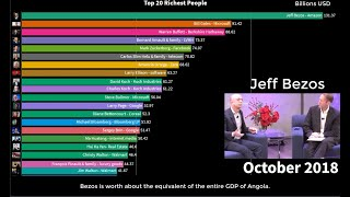 Top 20 Richest People 2013 2020   Ft Jeff Bezos, Bill Gates, & Warren Buffet  By Amazon Fba Lover