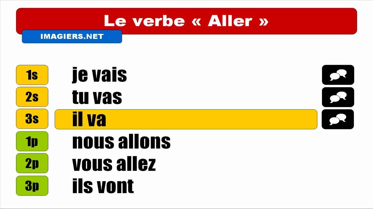 IMPARARE IL FRANCESE = VERBE = Aller = Indicatif Présent - YouTube
