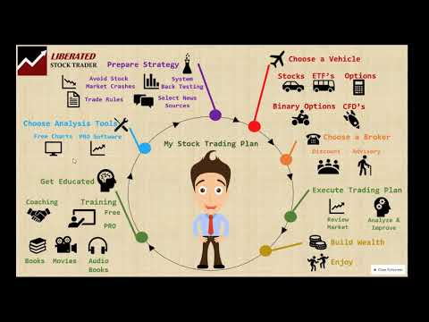 How to Learn Stock Trading & Investing Video