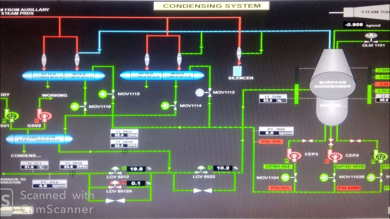 Powerplant Condensate System Explained By Line Diagram