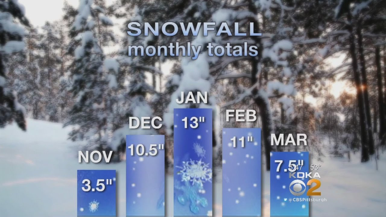 Chief Meteorologist Jeff Verszyla's 2017-18 Winter Weather Forecast