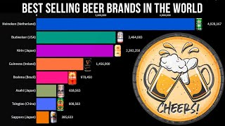 Top Selling Beers in the World 1900-2020 | Best Selling Beers in the World | Best Beer Brands 2020.