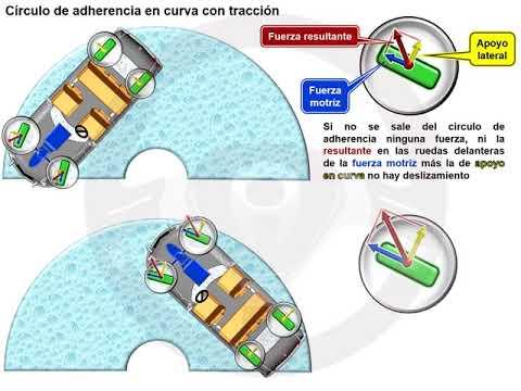 Círculo de adherencia (6/8)