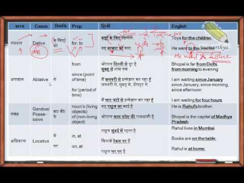 English Crash Course Lesson 9 Preposition and Postposition Comparison Part 2