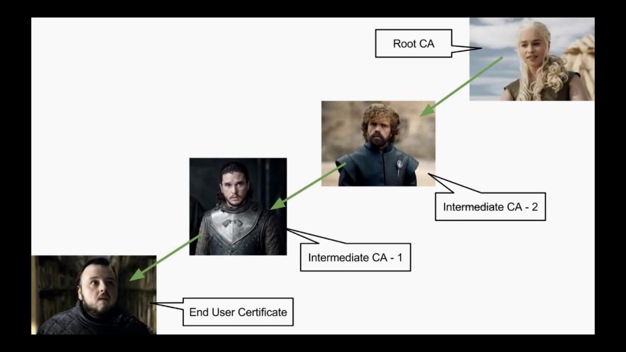 Ssl certificate chain explained youtube ssl certificate chain explained 1betcityfo Choice Image