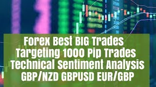 Forex Best Big Trends Now - GBP/NZD Breakout to Confirm 1000 Pip Move? Analysis 26/02