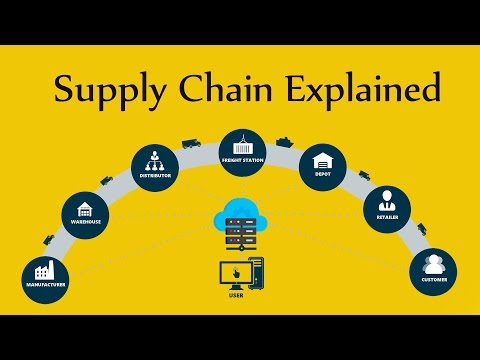 Supply Chain Explained | Hindi | SCM