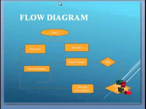 Final Year Projects 2015 |  Evaluation Performance Of DES And Tripple DES Algorithm