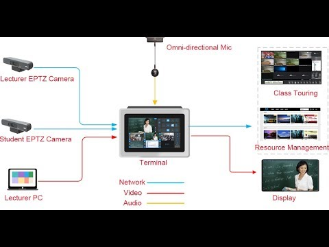 Xanxus Vision With EPTZ Camera and Broadcasting Terminal, Help Online Boutique Class Simple and Easy