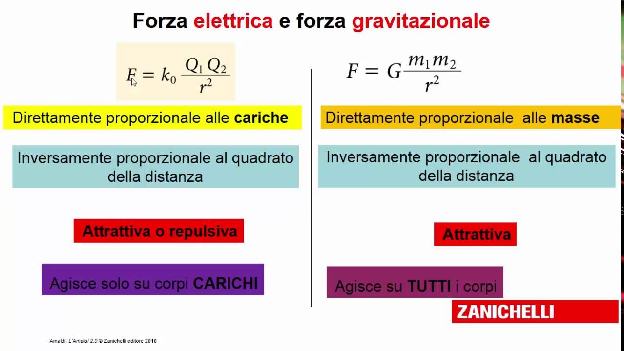 Legge di Coulomb: formule inverse - Idee Green