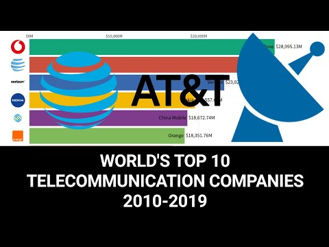 The World's Top 10 Telecommunication Company Rankings (2010- 2019)