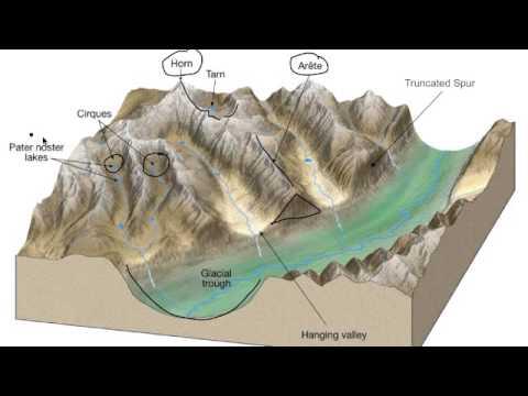 Alpine Glacier Basics