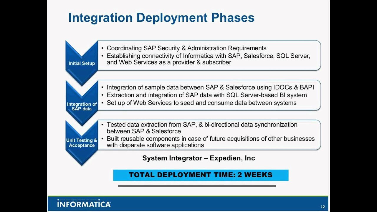 salesforce sap integration ppt Integrating Salesforce.com and SAP with Informatica - YouTube
